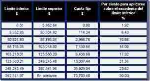 tabla isr 2011 calculo anual
