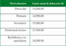 limite deduccion colegiaturas 2013