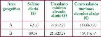 limite deducciones 2012