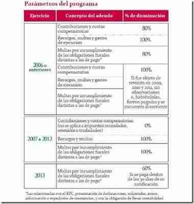 parametros del programa