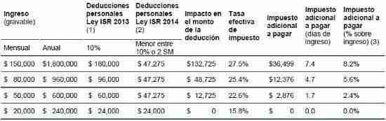 isr personas fisicas reforma 2014