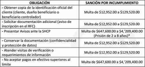 multas ley antilavado constructoras