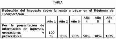 tabla reduccion ISR Regimen de Incorporacion