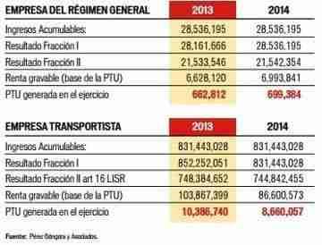 calculo PTU 2014