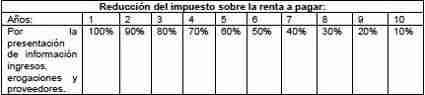 TABLA ISR REGIMEN DE INCORPORACION