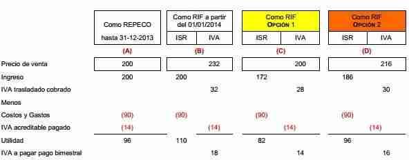 IVA RIF 2014