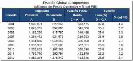 evasion global impuestos