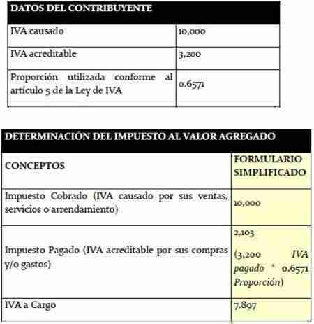 proporcion IVA pago referenciado
