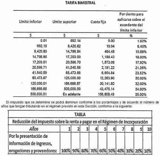 cuotas RIF 2014