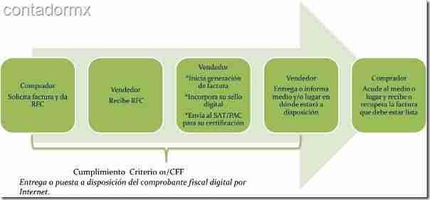 entregar CFDI a Clientes correctamente