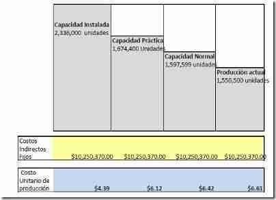 ejemplo costos