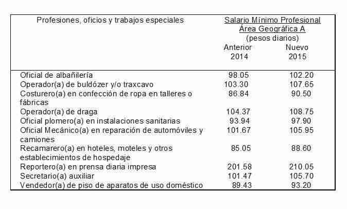 tabla_salarios_profesionales 2015