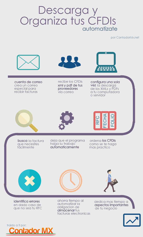 Infografia Pensus Organizador