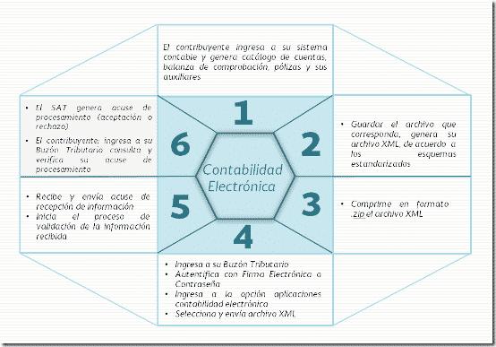 Ciclo de la Contabilidad Electrónica en México, como se Integra y ...