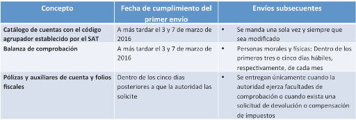 fecha limite contabilidad electronica 2016