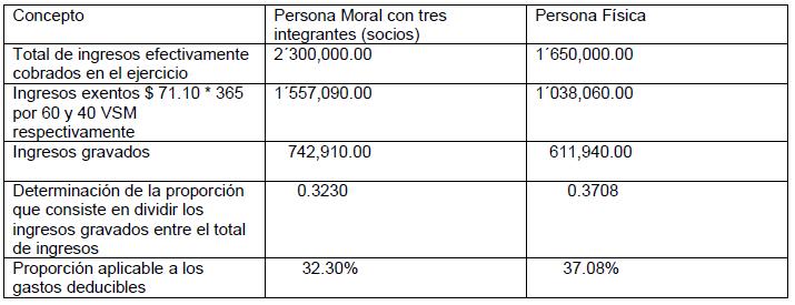 requisitos credito linea 3 infonavit