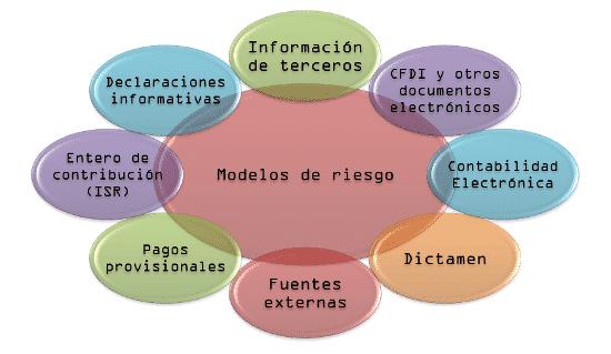 modelos de riesgo revision electronica