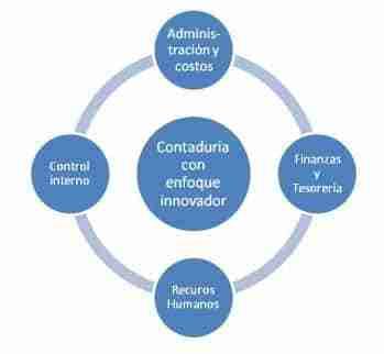 perfil-del-contador-publico-en-mexico