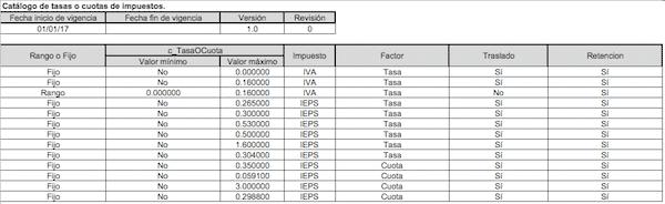 catalogo-de-factor-de-couta-o-tasa-anexo-20