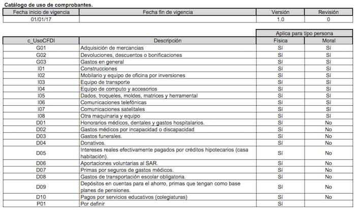 Catálogo de uso de comprobantes CFDI 3.3