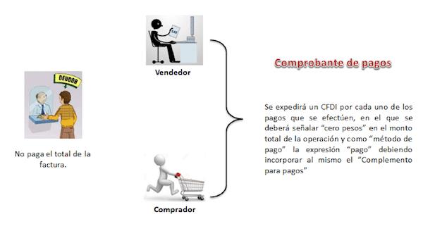 ciclo CFDI complemento para pagos