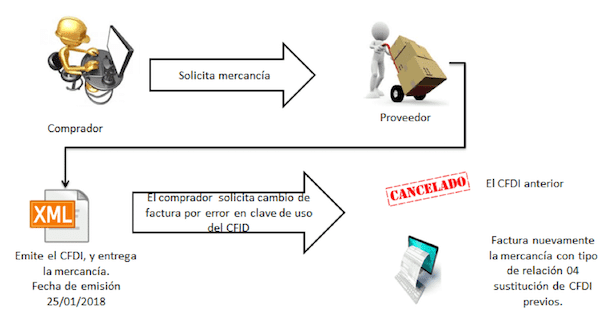 ejemplo de sustitucion cfdi 3.3 previo