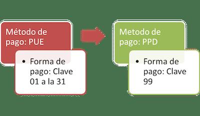 metodo de pago y forma de pago cfdi 3.3 sat