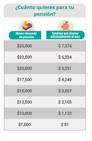 tabla aportaciones mensuales pension deseada