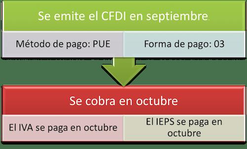 IVA IEPS facilidad CFDI pagos SAT