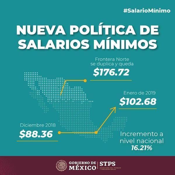 nuevos salarios mínimos 2019