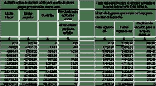 Retencion De Imss E Isr Salario Minimo Y Subsidio Al Empleo 01 A Los Trabajadores Contadormx