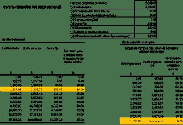 Fondo de ahorro para 3 sobre nomina