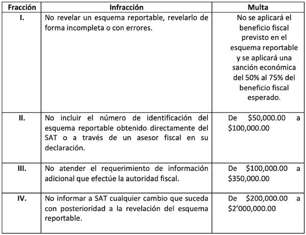 multas no revelar esquemas reportables contribuyentes