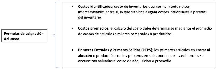 formulas de asignacion del costo